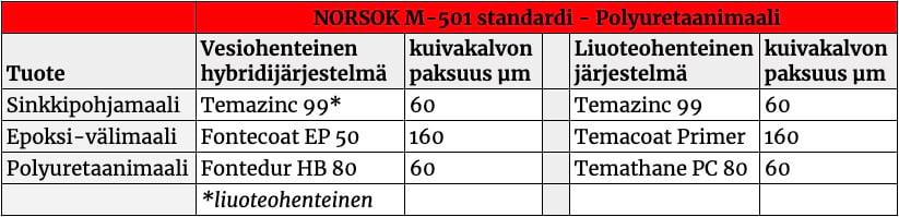 norsok-m-501-standardi-polyuretaanimaali